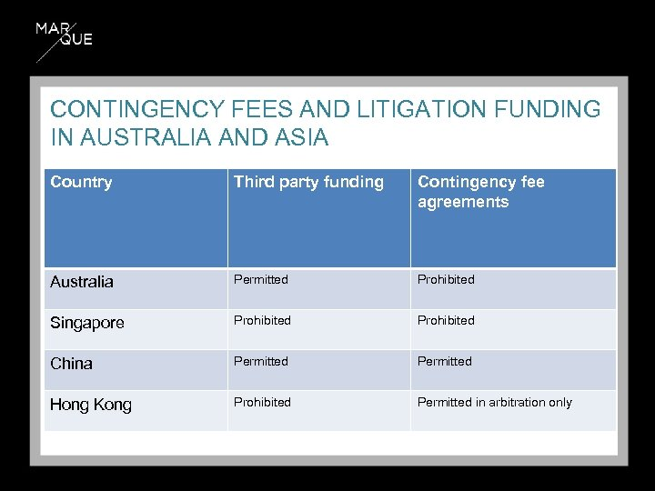 CONTINGENCY FEES AND LITIGATION FUNDING IN AUSTRALIA AND ASIA Country Third party funding Contingency