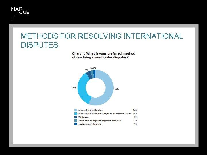 METHODS FOR RESOLVING INTERNATIONAL DISPUTES