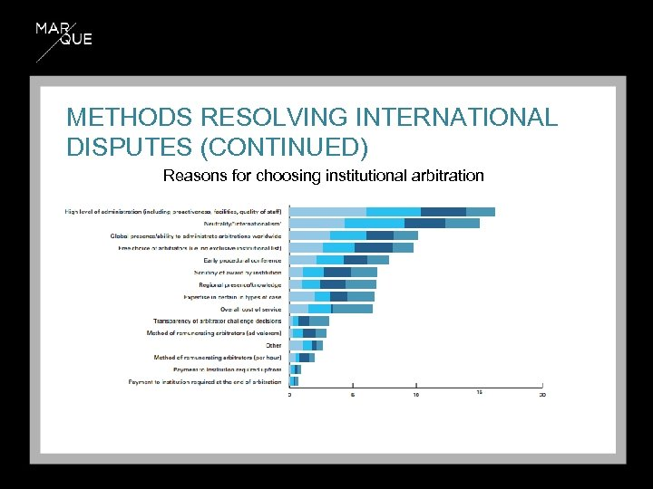 METHODS RESOLVING INTERNATIONAL DISPUTES (CONTINUED) Reasons for choosing institutional arbitration