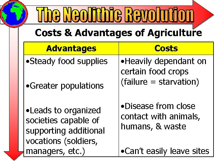 Costs & Advantages of Agriculture Advantages • Steady food supplies • Greater populations •