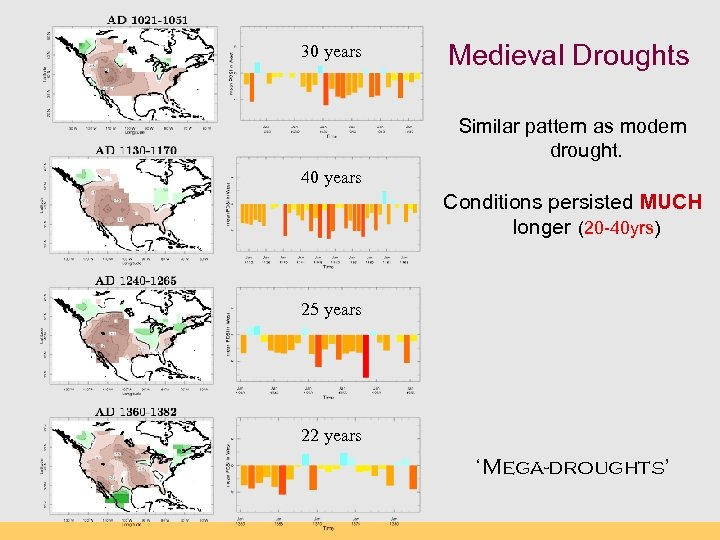 30 years Medieval Droughts Similar pattern as modern drought. 40 years Conditions persisted MUCH