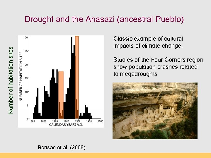 Drought and the Anasazi (ancestral Pueblo) Number of habitation sites Classic example of cultural