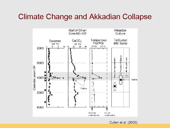 Climate Change and Akkadian Collapse Cullen et al. (2000)