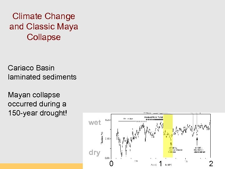 Climate Change and Classic Maya Collapse Cariaco Basin laminated sediments Mayan collapse occurred during