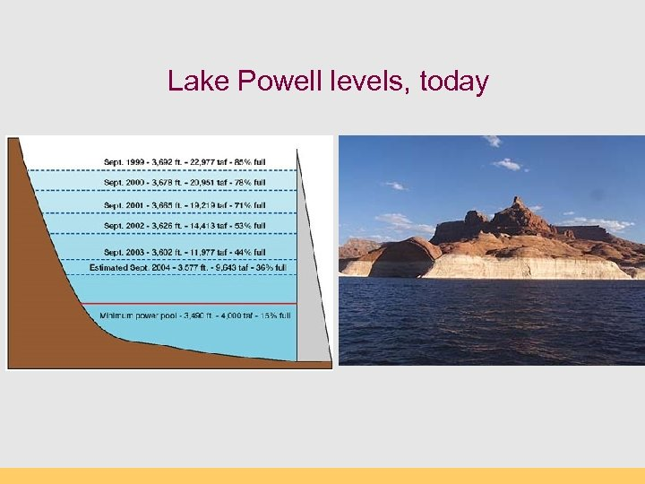 Lake Powell levels, today