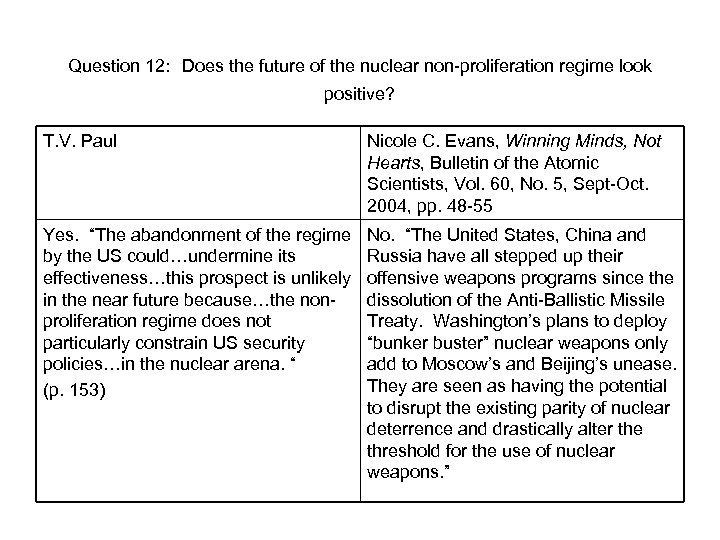 Question 12: Does the future of the nuclear non-proliferation regime look positive? T. V.