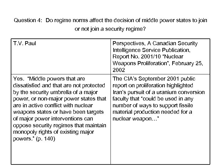 Question 4: Do regime norms affect the decision of middle power states to join