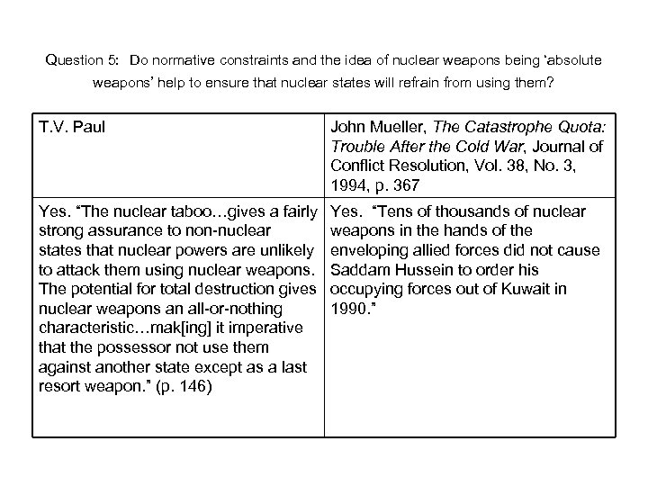 Question 5: Do normative constraints and the idea of nuclear weapons being 'absolute weapons'