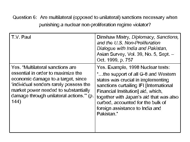 Question 6: Are multilateral (opposed to unilateral) sanctions necessary when punishing a nuclear non-proliferation