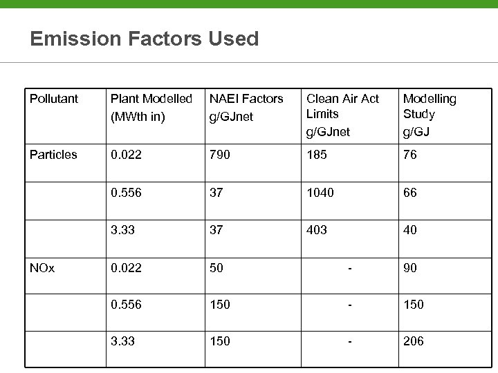 Emission Factors Used Pollutant Plant Modelled (MWth in) NAEI Factors g/GJnet Clean Air Act