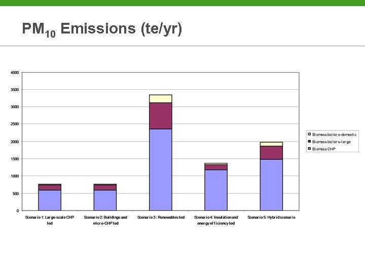 PM 10 Emissions (te/yr)