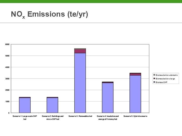 NOx Emissions (te/yr)