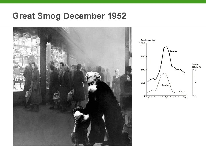 Great Smog December 1952