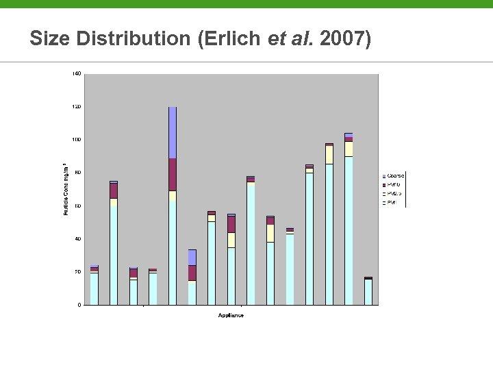 Size Distribution (Erlich et al. 2007)