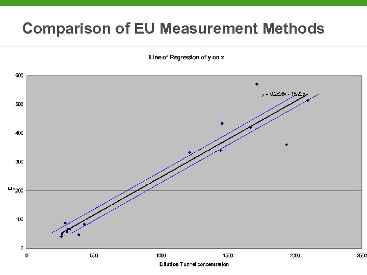 Comparison of EU Measurement Methods