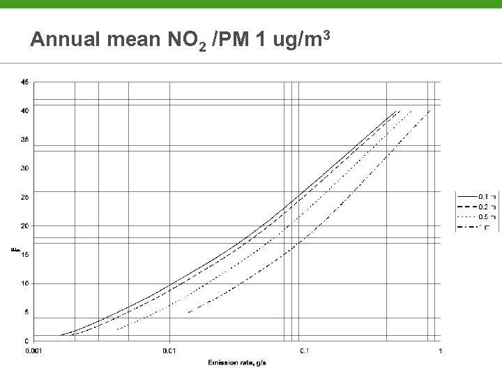 Annual mean NO 2 /PM 1 ug/m 3
