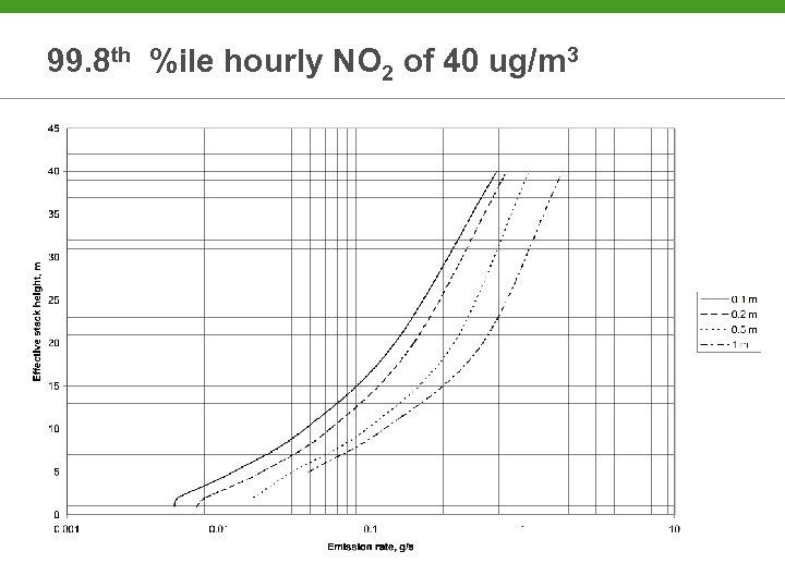 99. 8 th %ile hourly NO 2 of 40 ug/m 3
