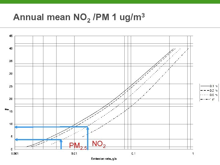 Annual mean NO 2 /PM 1 ug/m 3 PM 2. 5 NO 2