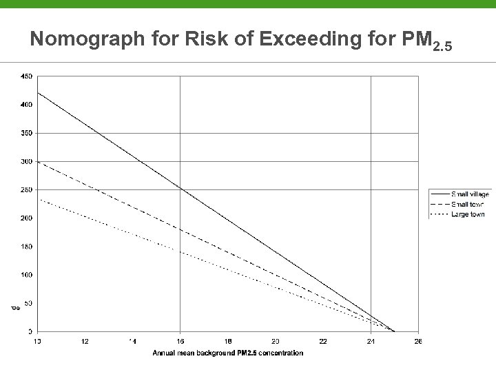 Nomograph for Risk of Exceeding for PM 2. 5