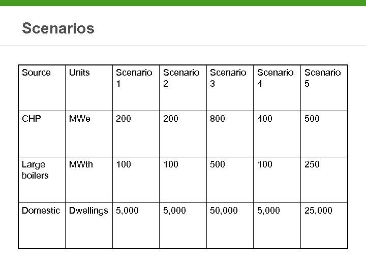 Scenarios Source Units Scenario 1 Scenario 2 Scenario 3 Scenario 4 Scenario 5 CHP
