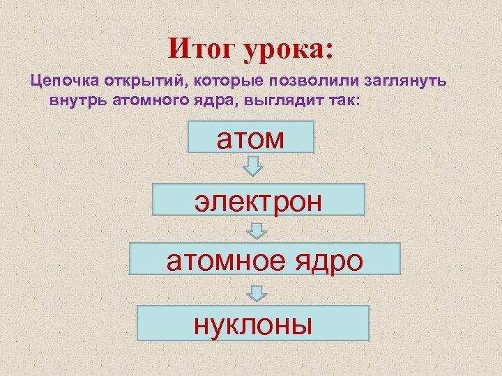Итог урока: Цепочка открытий, которые позволили заглянуть внутрь атомного ядра, выглядит так: атом электрон