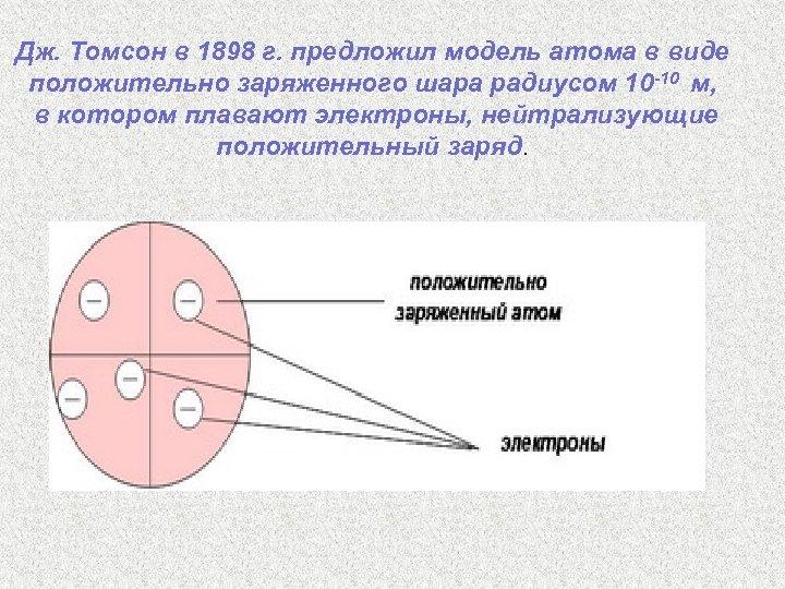 Дж. Томсон в 1898 г. предложил модель атома в виде положительно заряженного шара радиусом