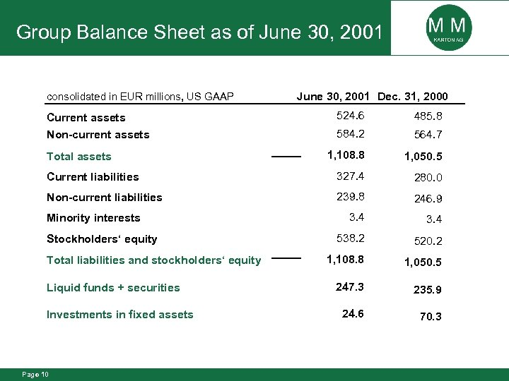 Group Balance Sheet as of June 30, 2001 consolidated in EUR millions, US GAAP