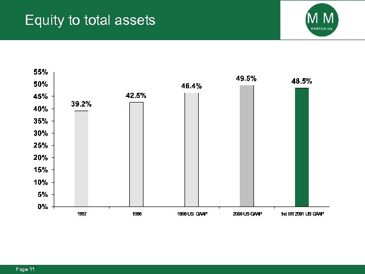 Equity to total assets Page 11
