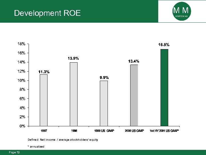 Development ROE Defined: Net income / average stockholders' equity * annualized Page 12