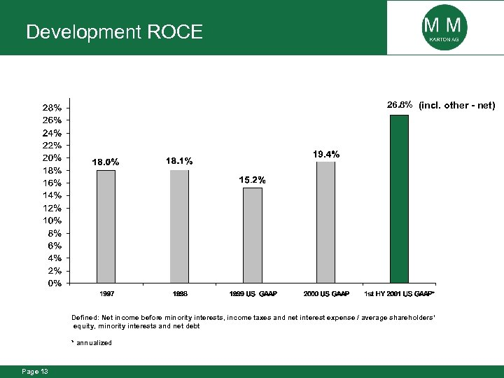 Development ROCE 26. 8% (incl. other - net) Defined: Net income before minority interests,