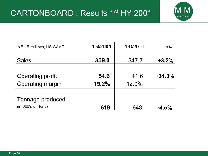 CARTONBOARD : Results 1 st HY 2001 1 -6/2000 Sales 359. 0 347. 7