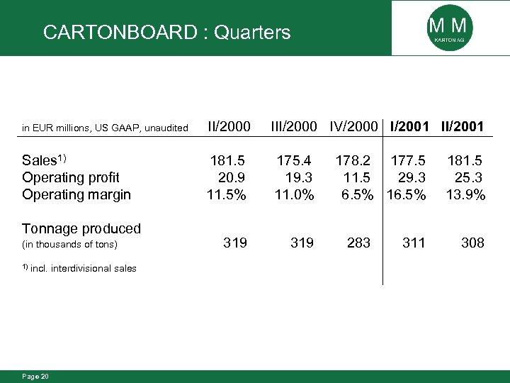 CARTONBOARD : Quarters in EUR millions, US GAAP, unaudited II/2000 IV/2000 I/2001 II/2001 Sales