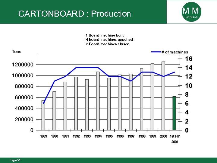 CARTONBOARD : Production 1 Board machine built 14 Board machines acquired 7 Board machines