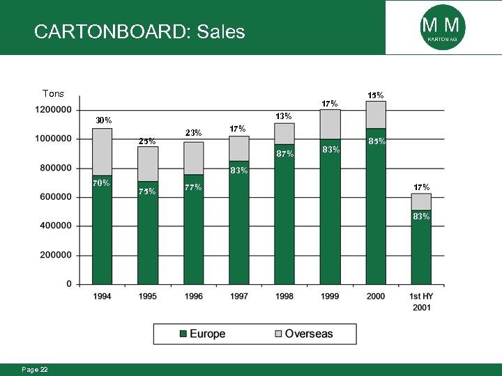CARTONBOARD: Sales Tons 17% 15% 13% 30% 25% 23% 17% 83% 85% 83% 70%