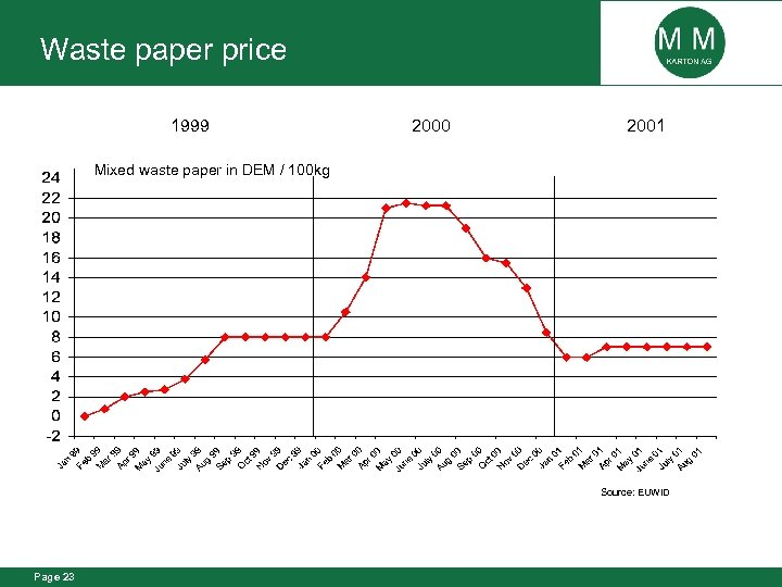 Waste paper price 1999 2000 2001 Mixed waste paper in DEM / 100 kg
