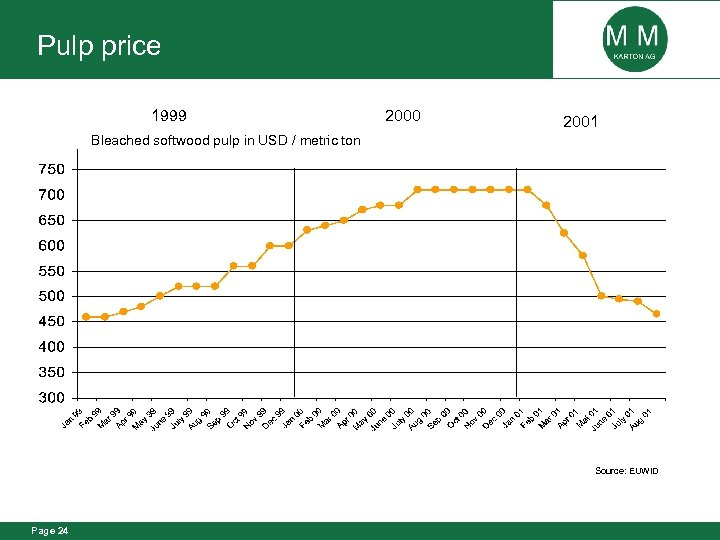 Pulp price 1999 2000 2001 Bleached softwood pulp in USD / metric ton Source: