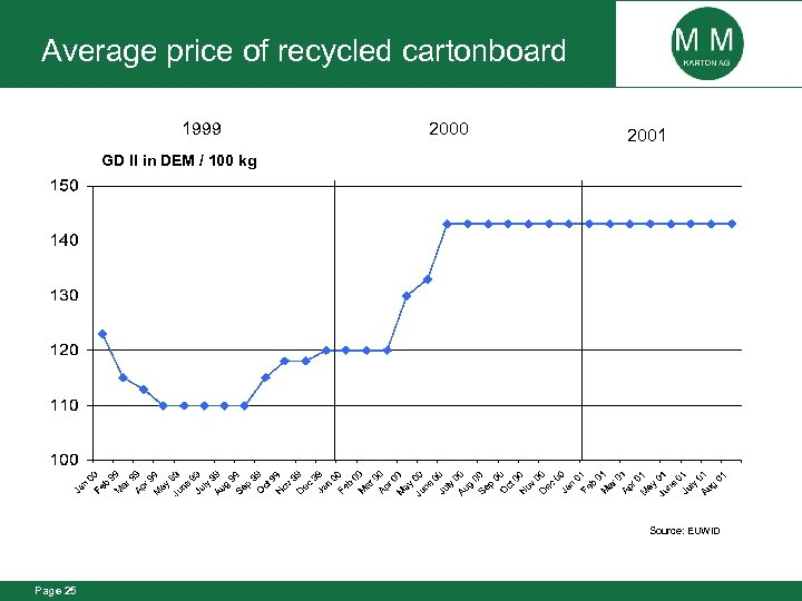 Average price of recycled cartonboard 1999 2000 2001 GD II in DEM / 100