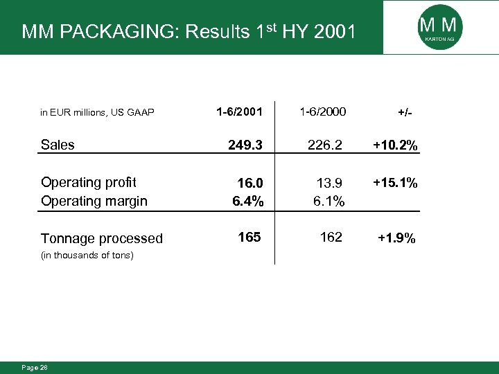 MM PACKAGING: Results 1 st HY 2001 1 -6/2000 Sales 249. 3 226. 2