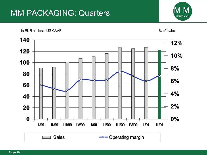 MM PACKAGING: Quarters in EUR millions, US GAAP Page 29 % of sales