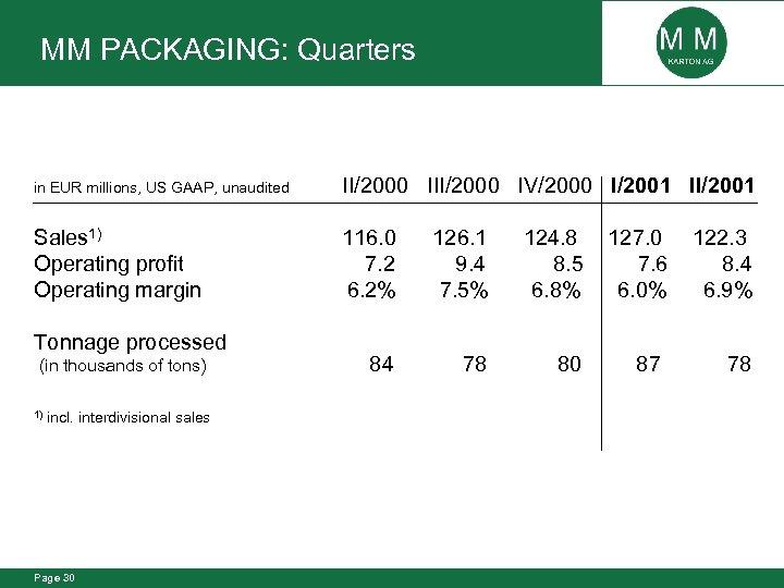MM PACKAGING: Quarters in EUR millions, US GAAP, unaudited II/2000 IV/2000 I/2001 II/2001 Sales