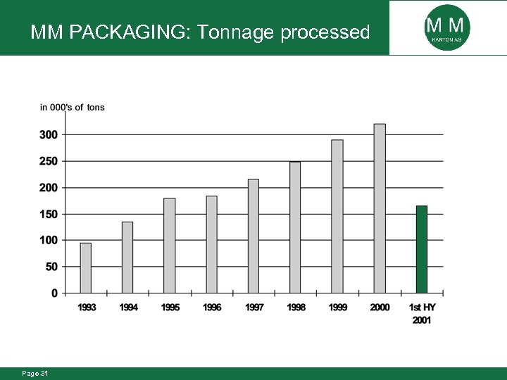 MM PACKAGING: Tonnage processed Page 31