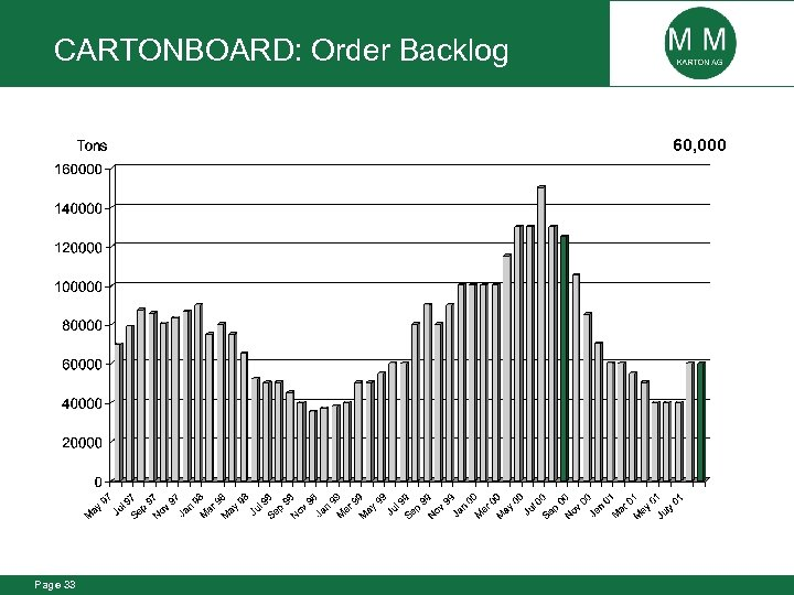 CARTONBOARD: Order Backlog 60, 000 Page 33
