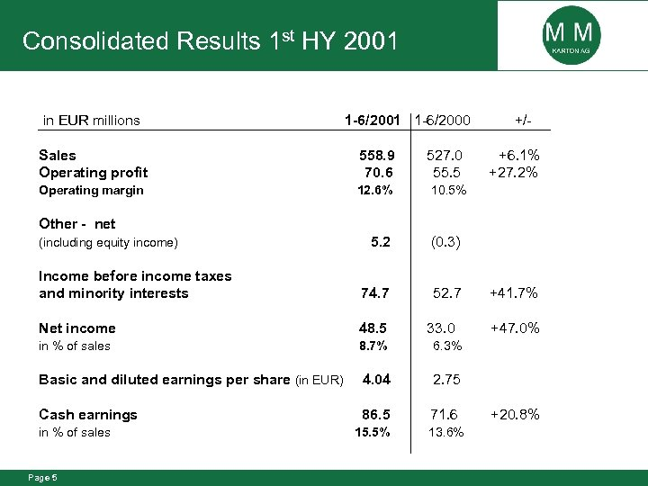 Consolidated Results 1 st HY 2001 in EUR millions 1 -6/2001 1 -6/2000 Sales
