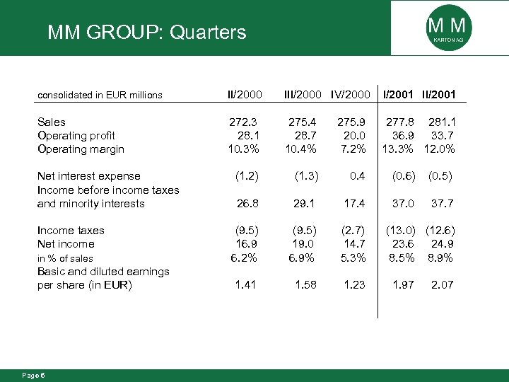 MM GROUP: Quarters consolidated in EUR millions II/2000 IV/2000 I/2001 II/2001 Sales Operating profit
