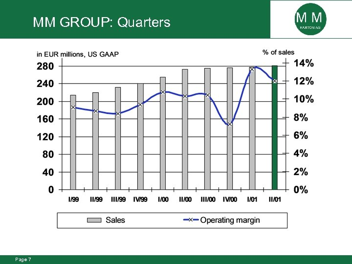 MM GROUP: Quarters Page 7