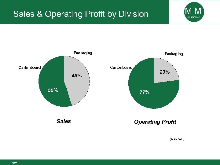 Sales & Operating Profit by Division Packaging Cartonboard 23% 45% 55% Sales 77% Operating