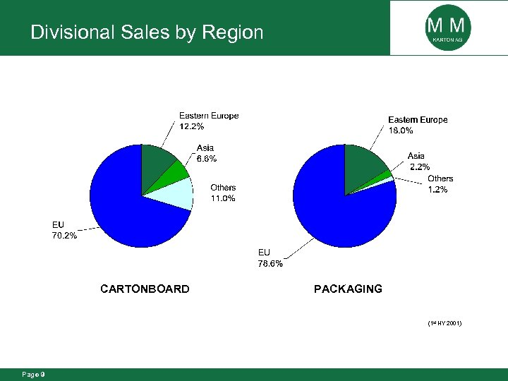 Divisional Sales by Region CARTONBOARD PACKAGING (1 st HY 2001) Page 9