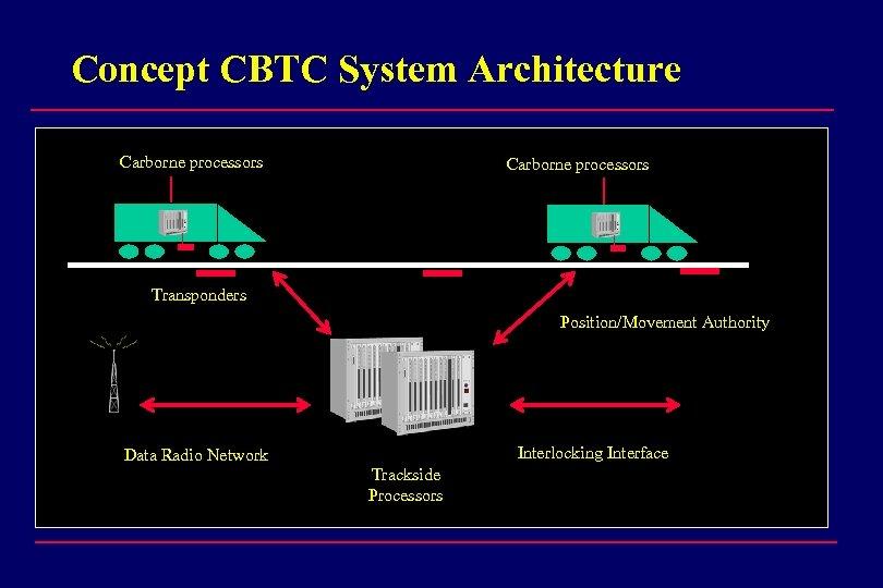 Concept CBTC System Architecture Carborne processors Transponders Position/Movement Authority Interlocking Interface Data Radio Network