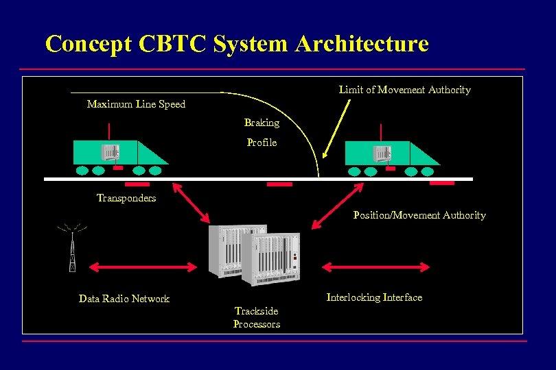 Concept CBTC System Architecture Limit of Movement Authority Maximum Line Speed Braking Profile Transponders
