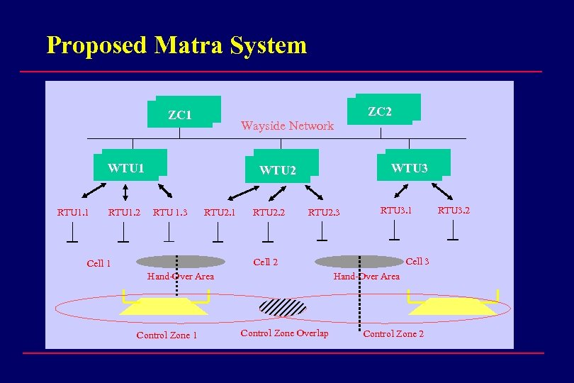 Proposed Matra System ZC 1 Wayside Network WTU 1 RTU 1. 2 ZC 2